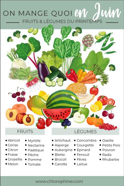 Calendrier des fruits et légumes de saison du mois de juin